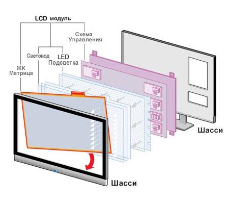 LED-подсветка и ее типы